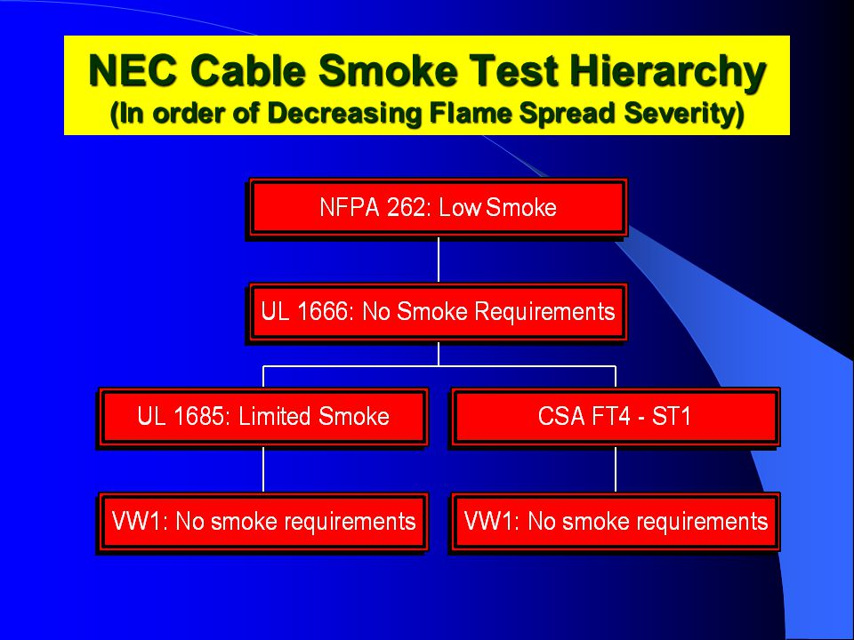 NEC Cable Smoke Test Hierarchy (In order of Decreasing Flame Spread Severity)