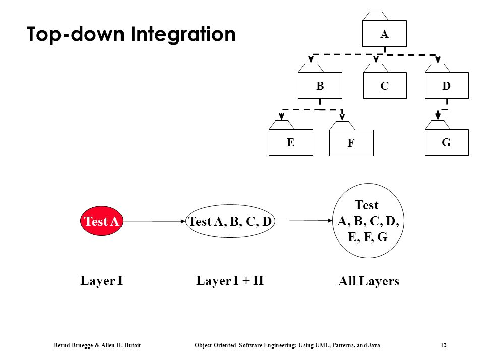 Top-down Integration Test A, B, C, D, E, F, G Test A Test A, B, C, D