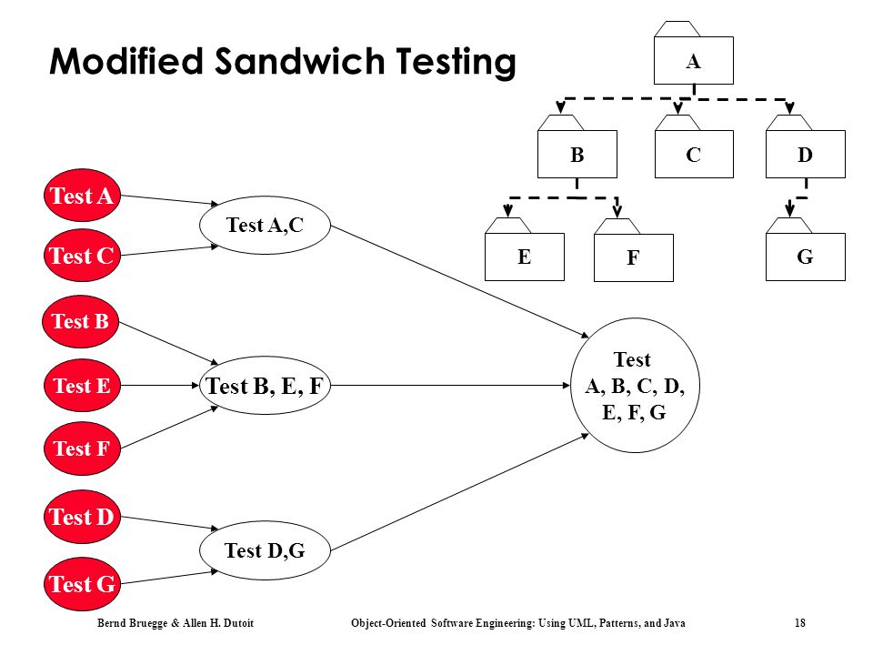 Modified Sandwich Testing