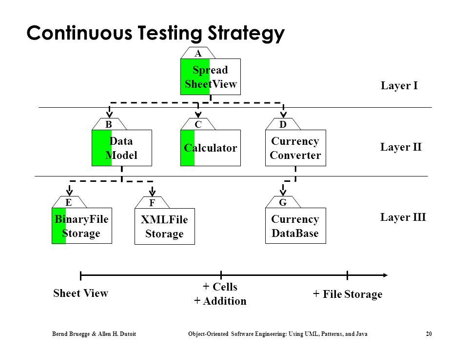 Continuous Testing Strategy