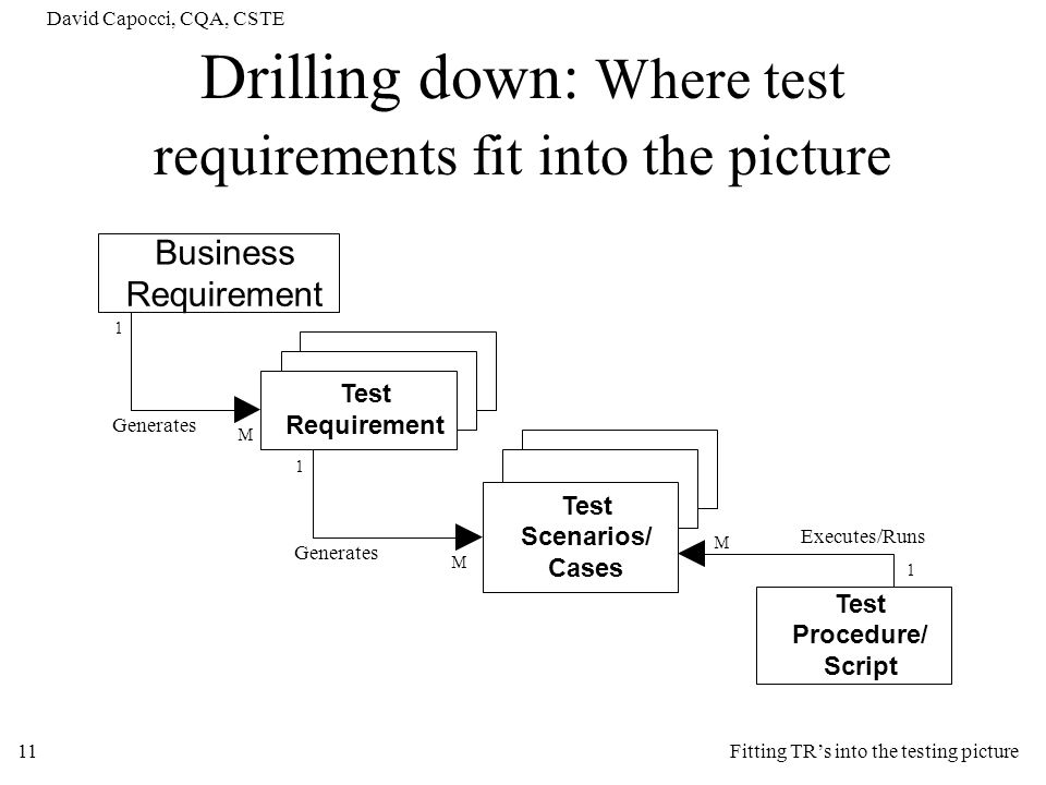 Drilling down: Where test requirements fit into the picture