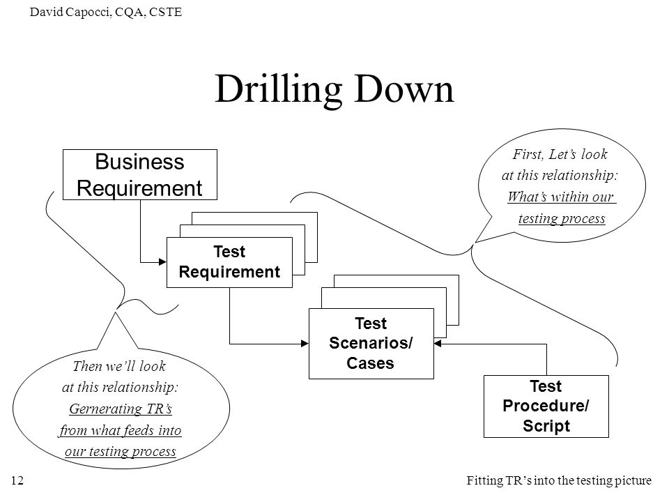 Drilling Down Business Requirement Test Requirement Test Scenarios/