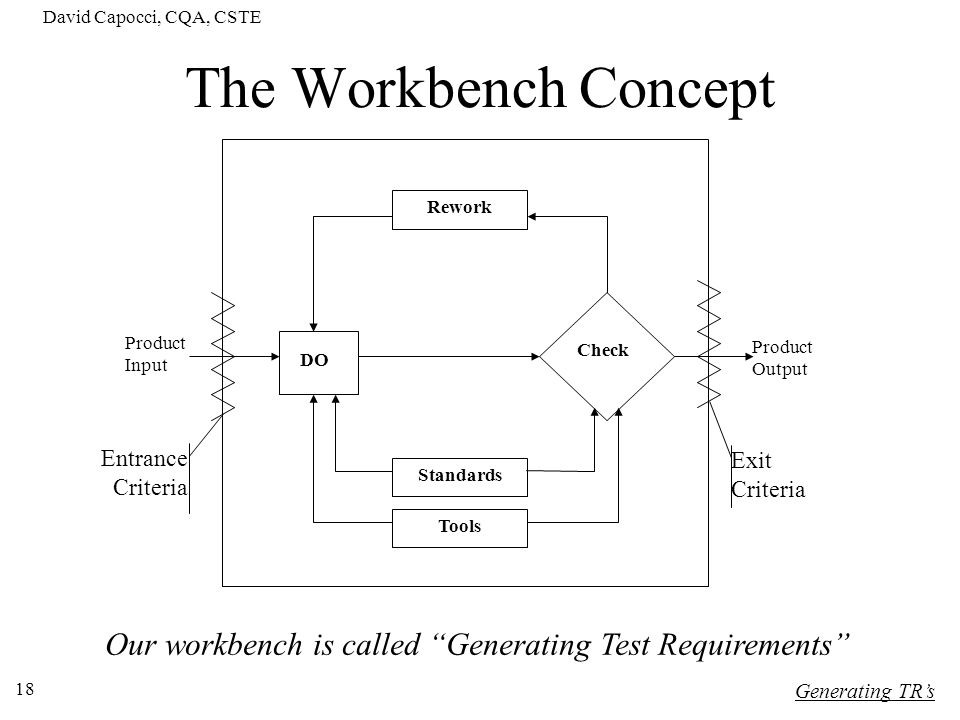 Our workbench is called Generating Test Requirements