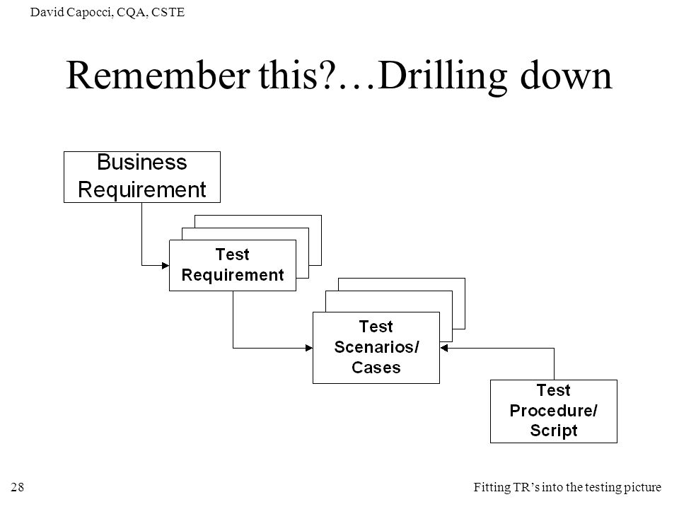 Remember this …Drilling down