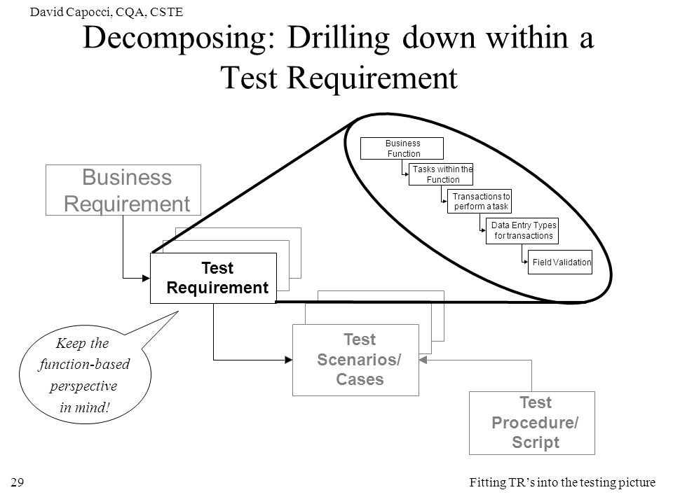 Decomposing: Drilling down within a Test Requirement