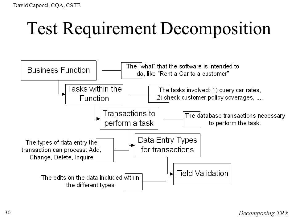 Test Requirement Decomposition