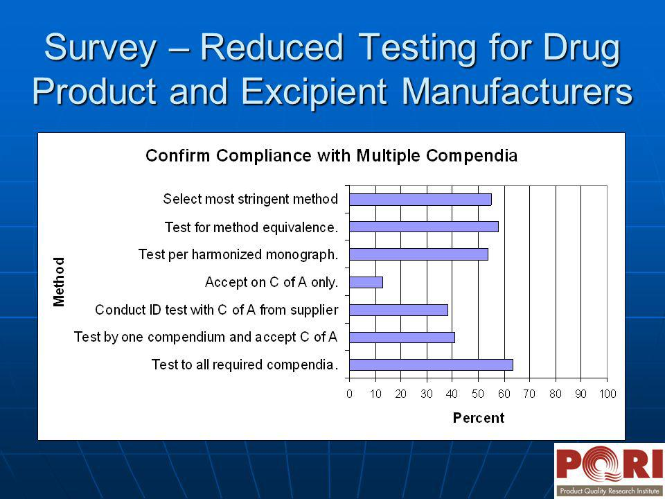 Survey – Reduced Testing for Drug Product and Excipient Manufacturers