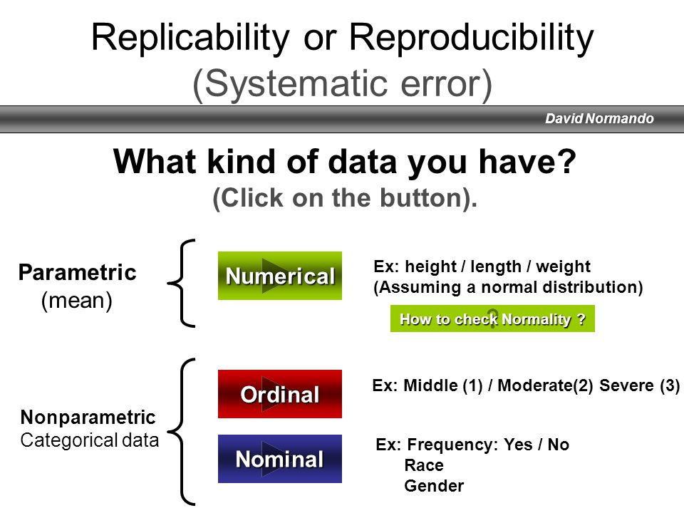 Replicability or Reproducibility (Systematic error)