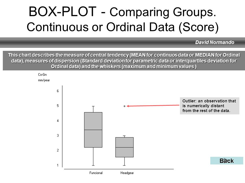 BOX-PLOT - Comparing Groups. Continuous or Ordinal Data (Score)