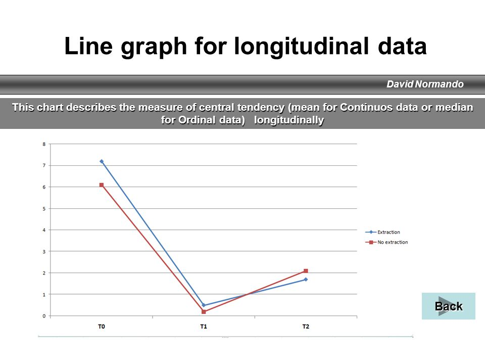 Line graph for longitudinal data