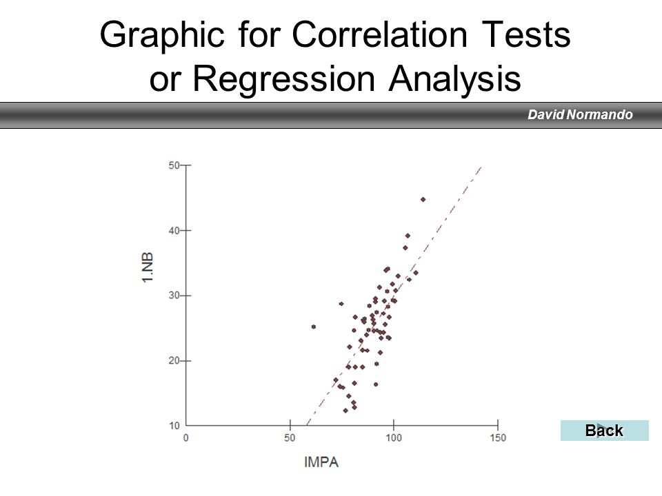 Graphic for Correlation Tests or Regression Analysis