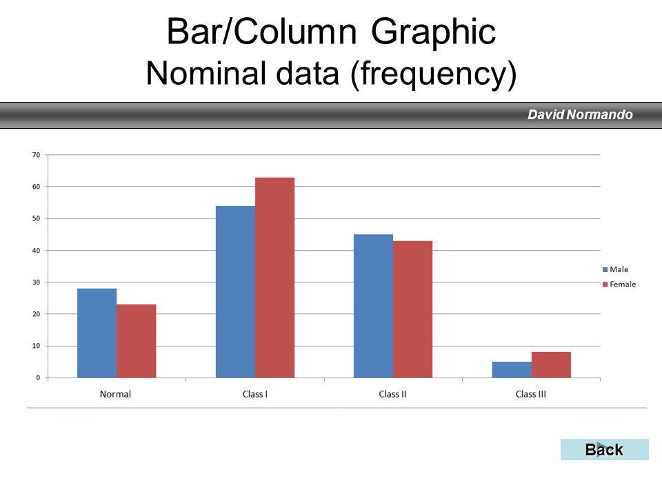 Bar/Column Graphic Nominal data (frequency)