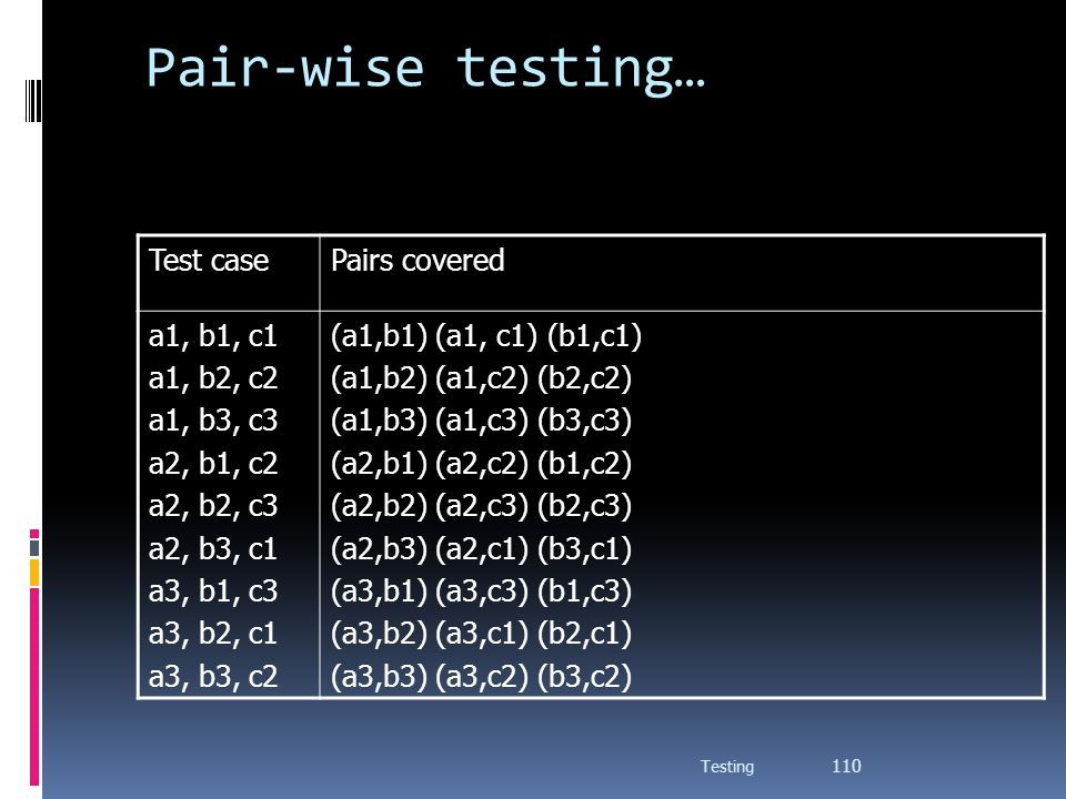 Pair-wise testing… Test case Pairs covered a1, b1, c1 a1, b2, c2