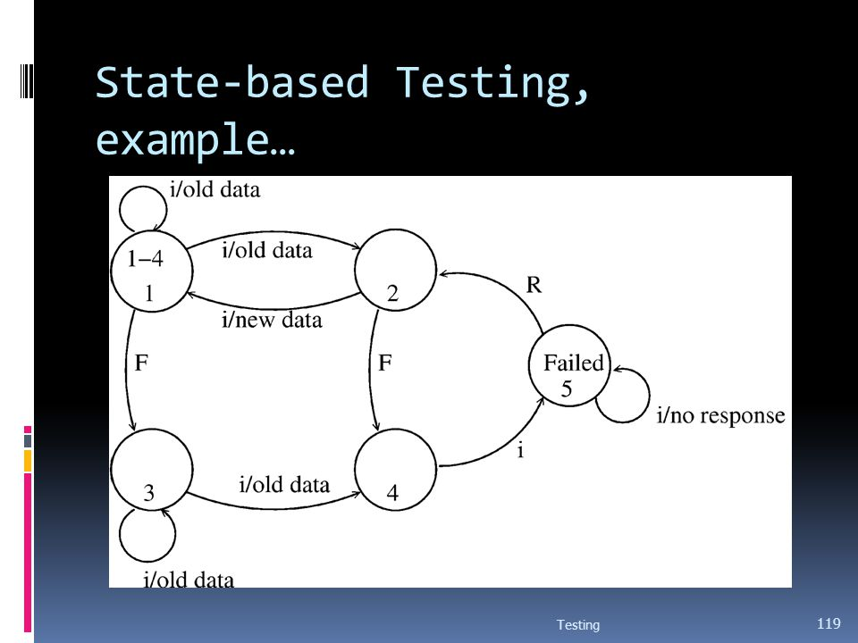 State-based Testing, example…