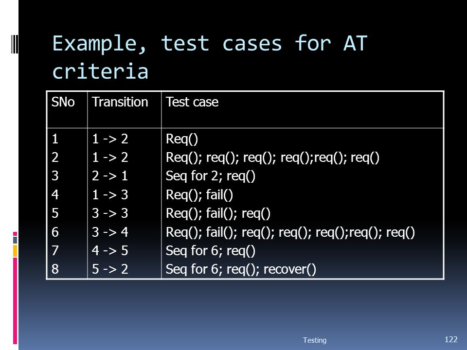 Example, test cases for AT criteria