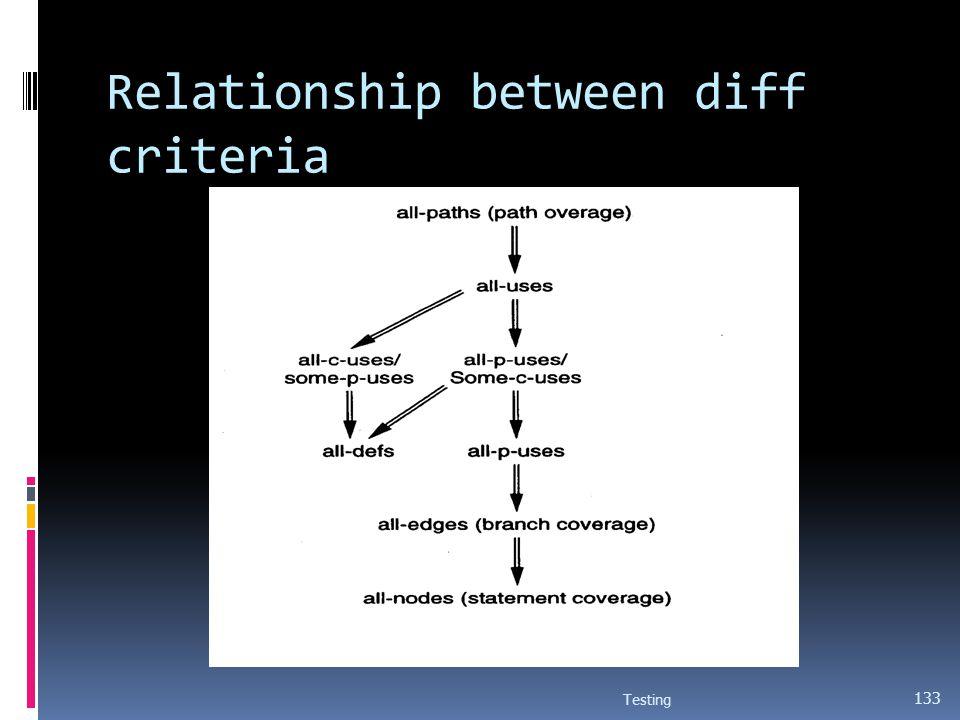 Relationship between diff criteria
