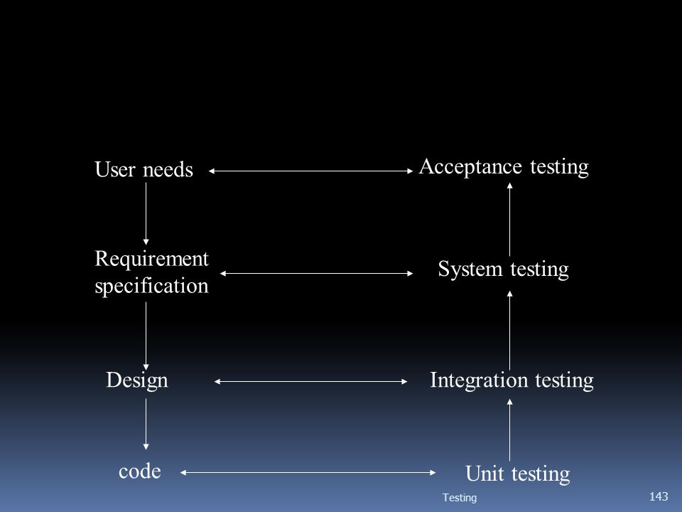 User needs Acceptance testing Requirement specification System testing