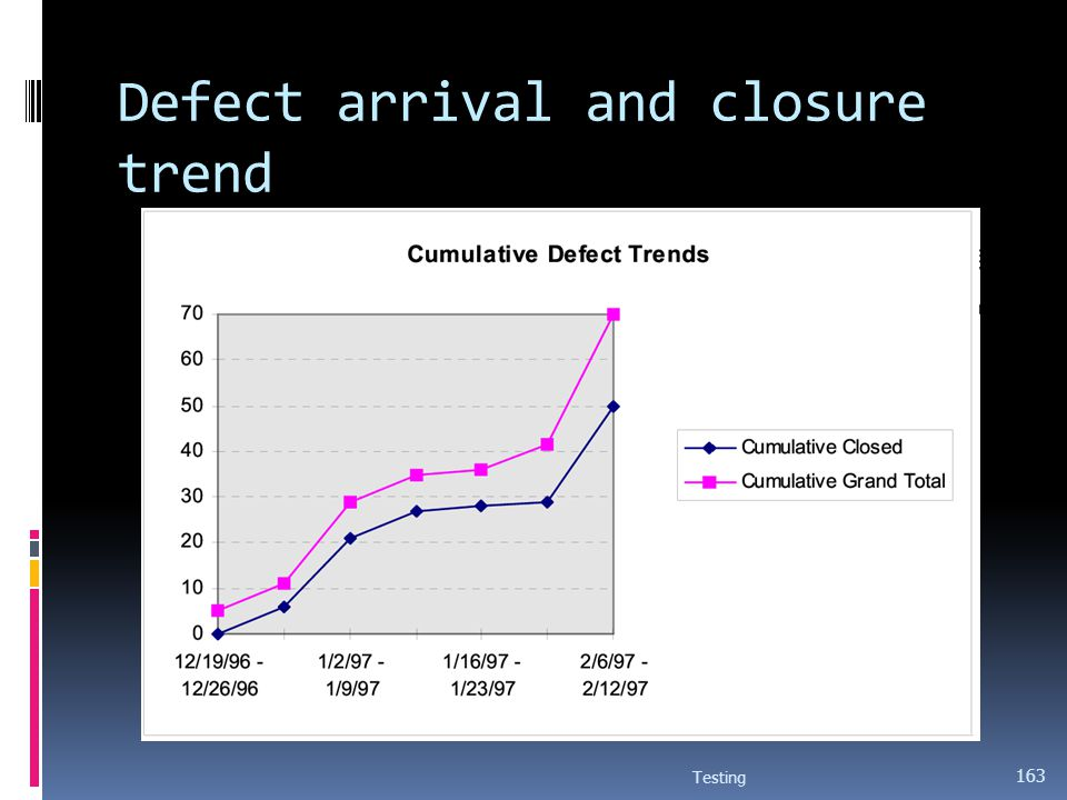 Defect arrival and closure trend
