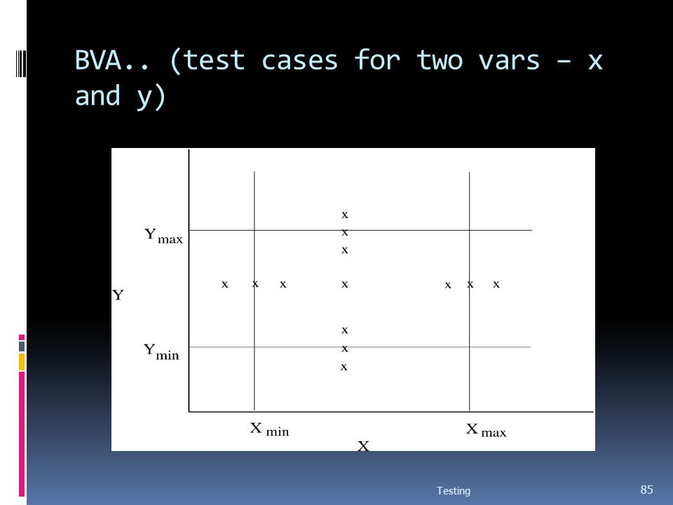 BVA.. (test cases for two vars – x and y)
