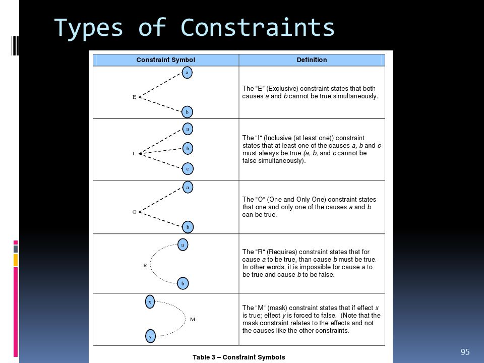 Types of Constraints Testing