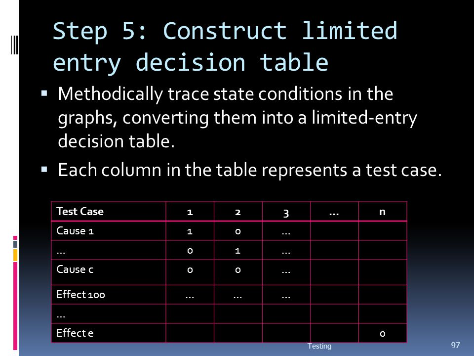 Step 5: Construct limited entry decision table