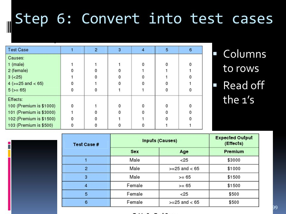 Step 6: Convert into test cases