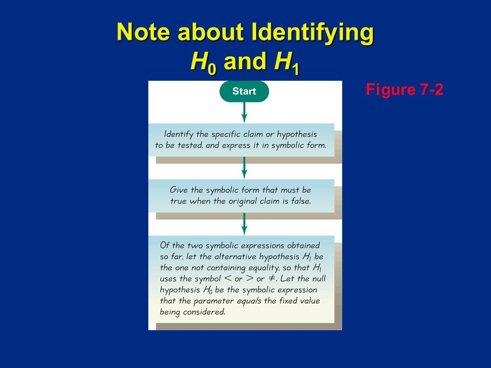 Note about Identifying H0 and H1