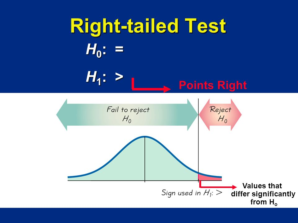 Right-tailed Test H0: = H1: > Points Right Values that