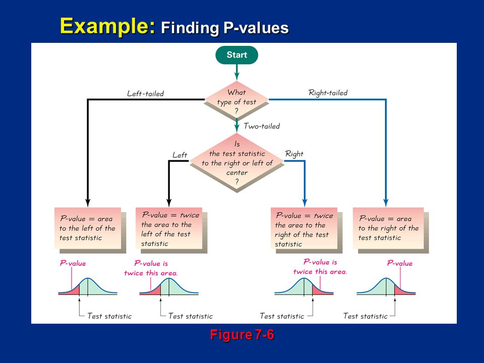 Example: Finding P-values