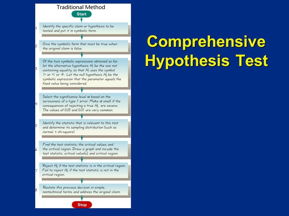 Comprehensive Hypothesis Test