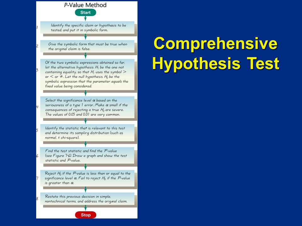 Comprehensive Hypothesis Test