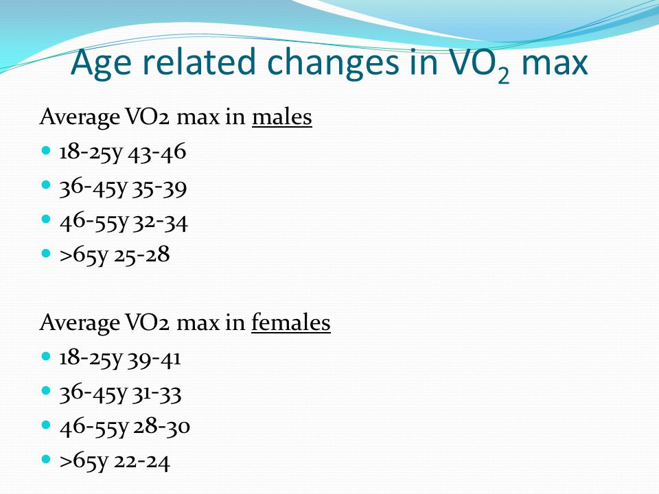Age related changes in VO2 max