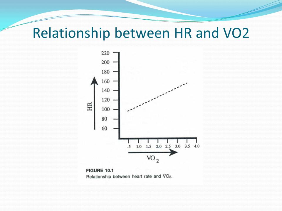 Relationship between HR and VO2