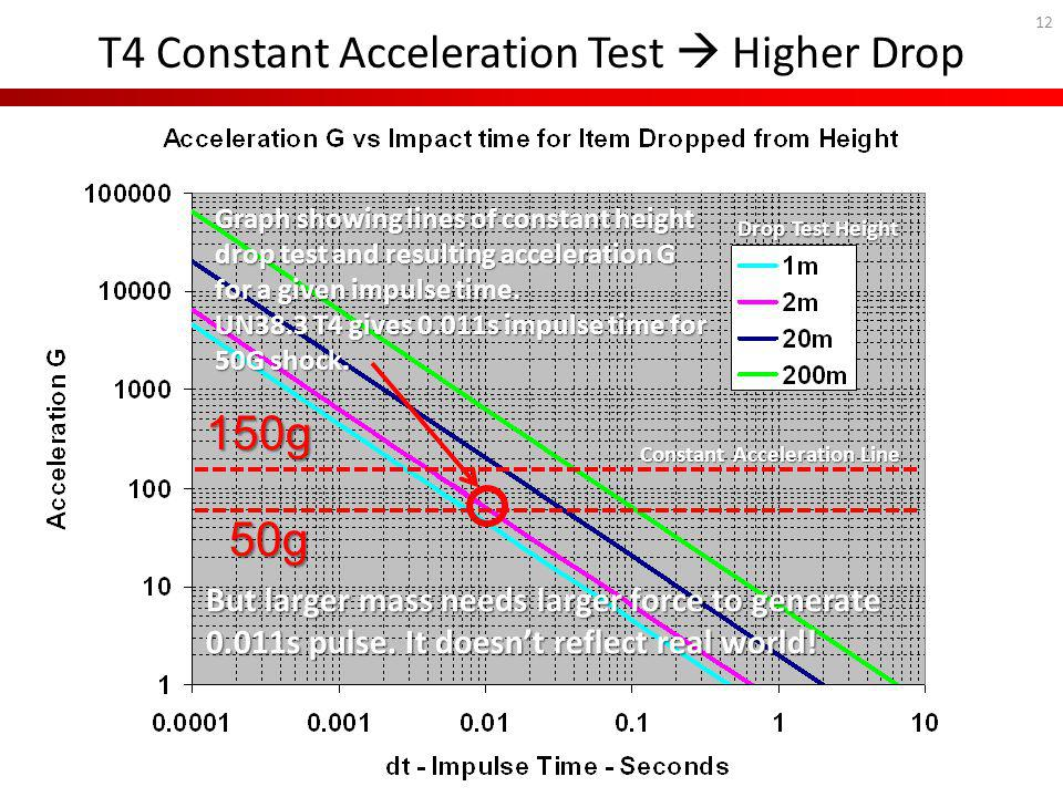 T4 Constant Acceleration Test  Higher Drop
