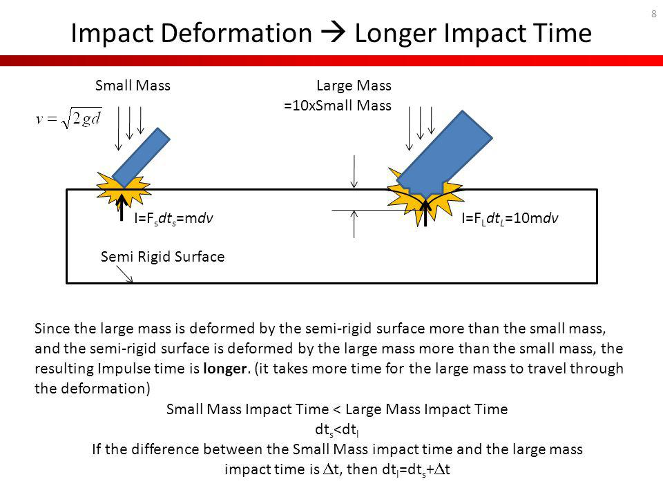 Impact Deformation  Longer Impact Time