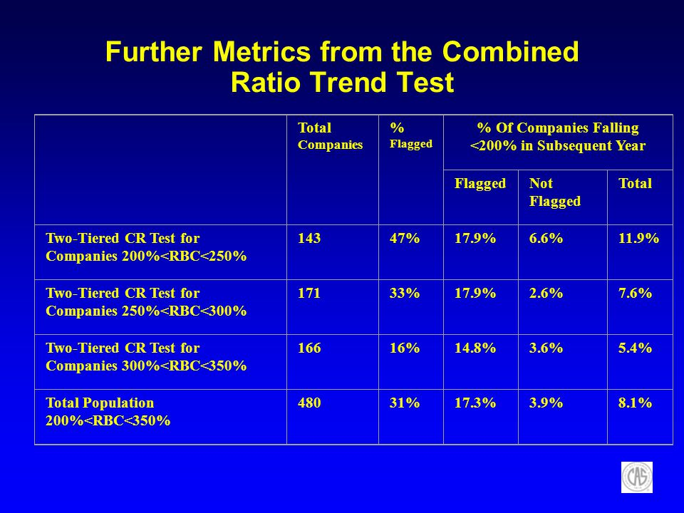 Further Metrics from the Combined Ratio Trend Test