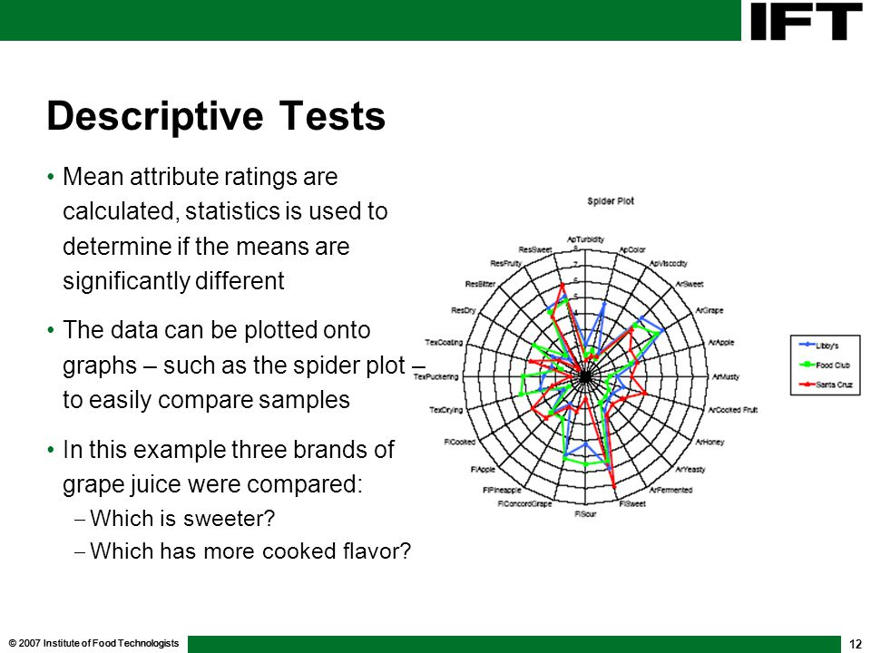 Descriptive Tests Mean attribute ratings are calculated, statistics is used to determine if the means are significantly different.