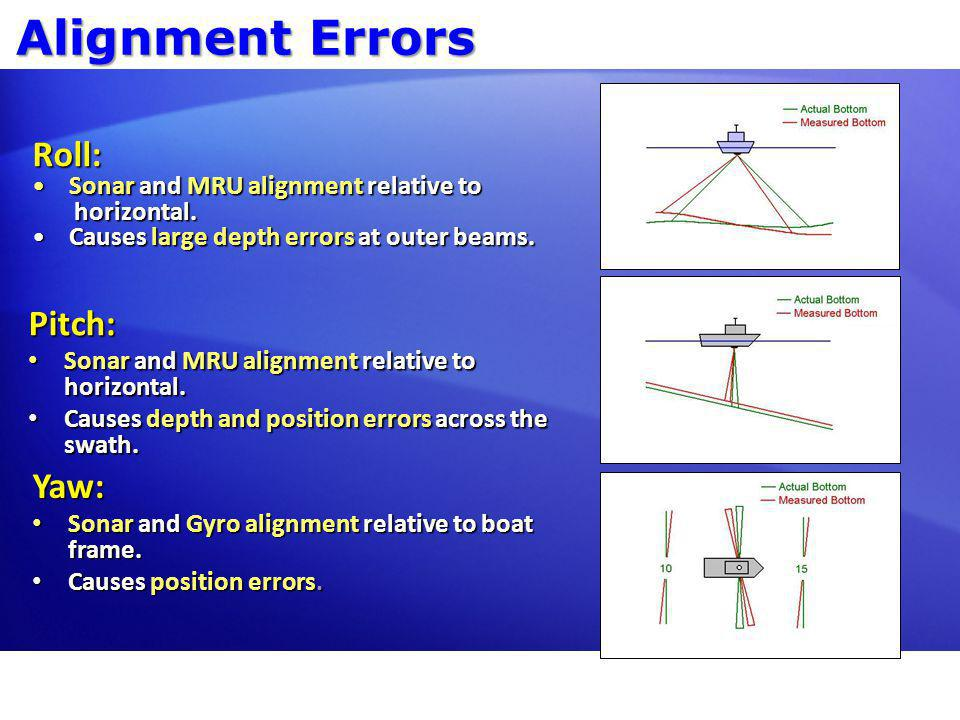 Alignment Errors Roll: Pitch: Yaw: Sonar and MRU alignment relative to