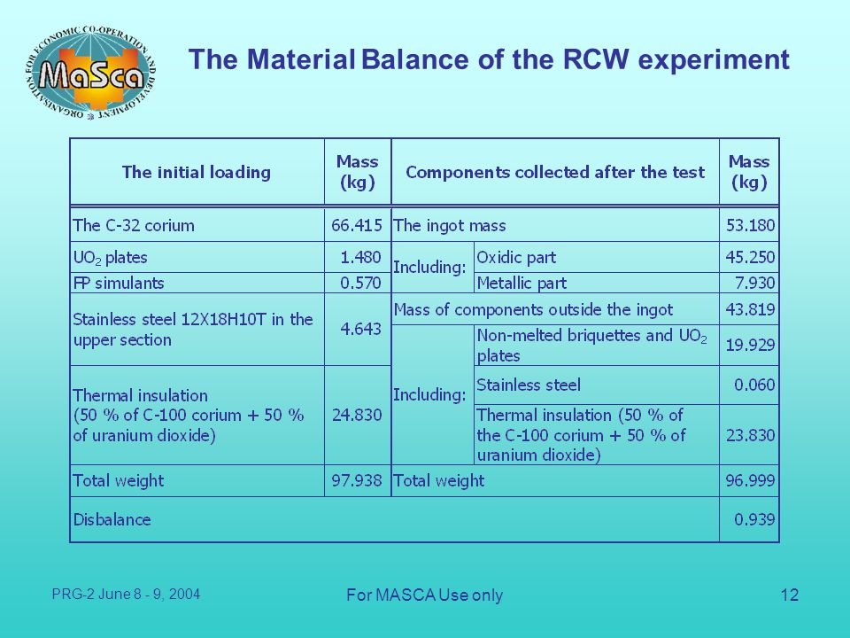 The Material Balance of the RCW experiment