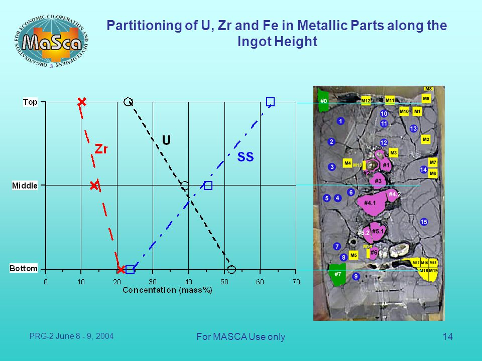 Partitioning of U, Zr and Fe in Metallic Parts along the Ingot Height
