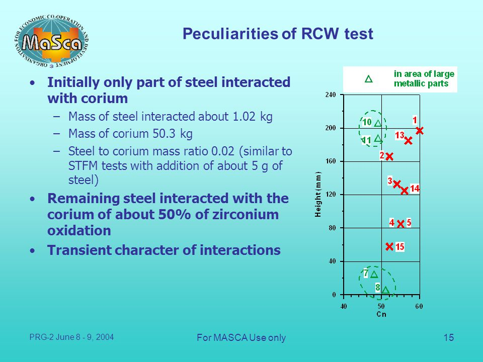 Peculiarities of RCW test