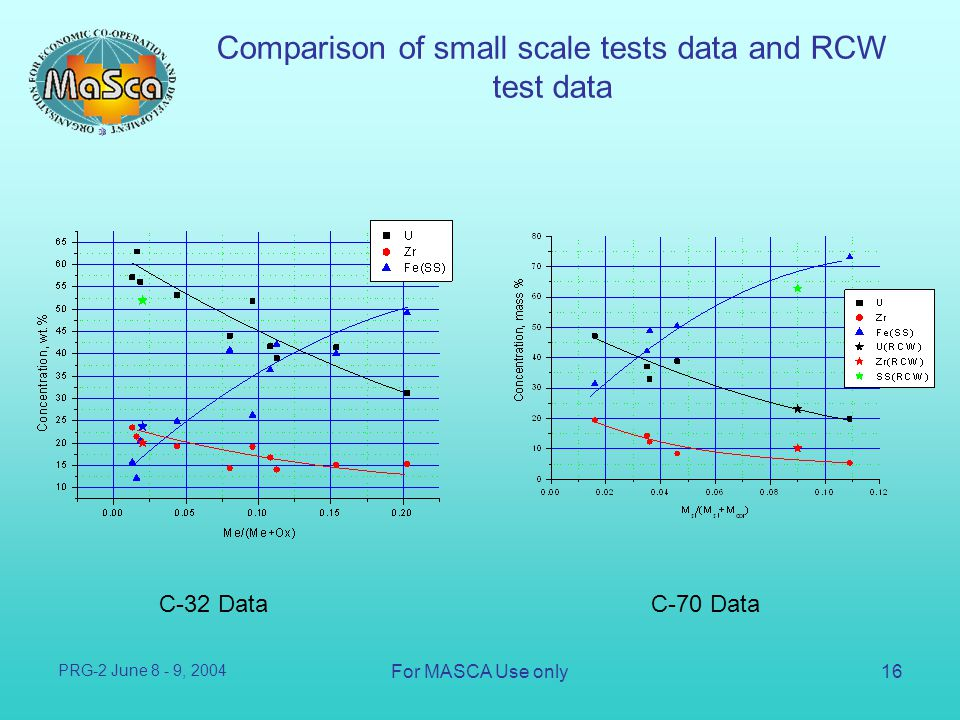 Comparison of small scale tests data and RCW test data