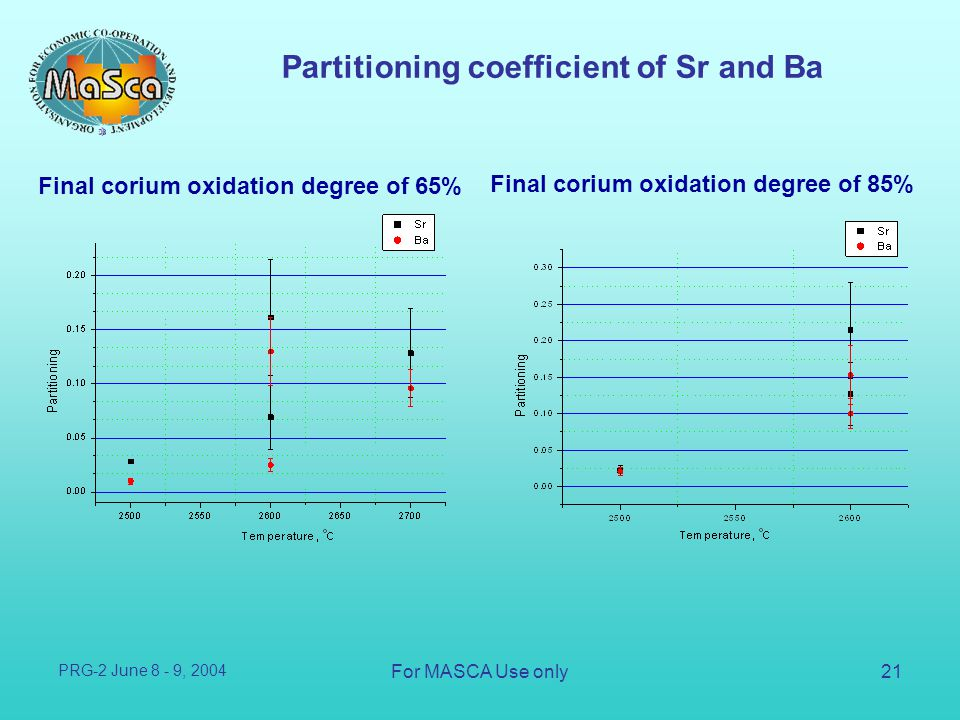 Partitioning coefficient of Sr and Ba