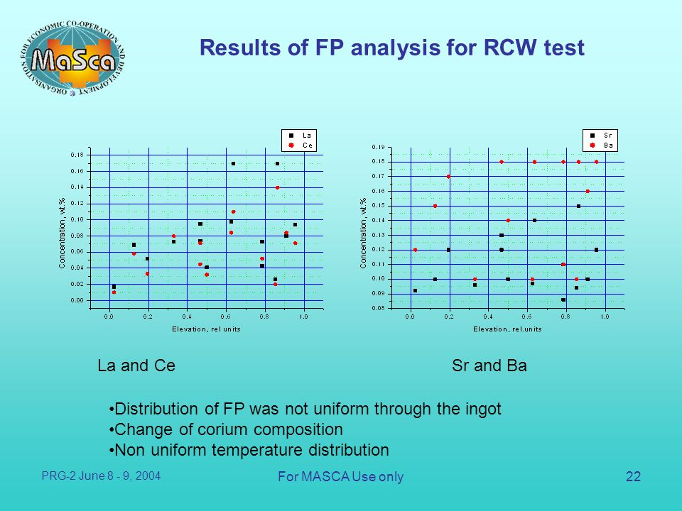 Results of FP analysis for RCW test