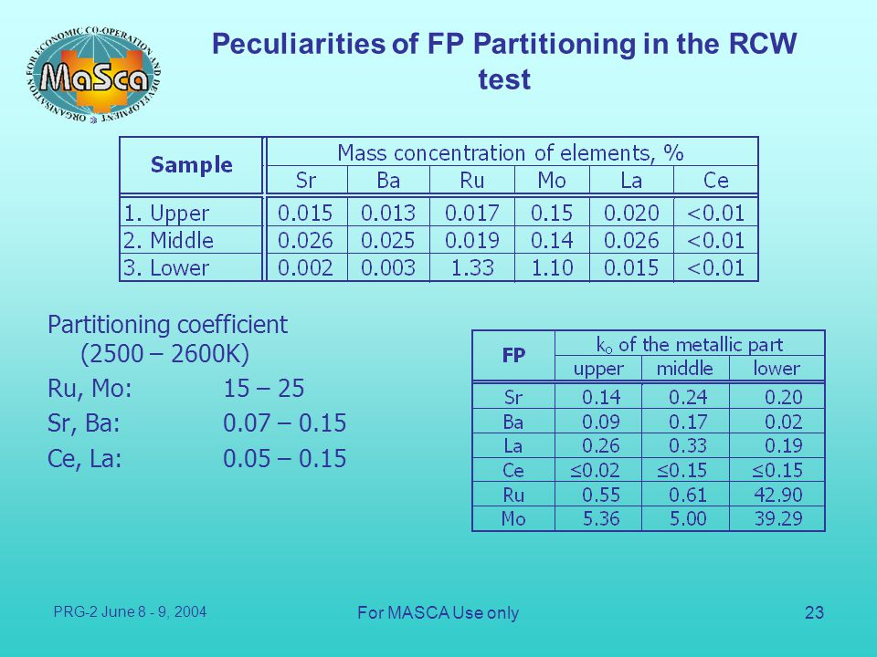 Peculiarities of FP Partitioning in the RCW test