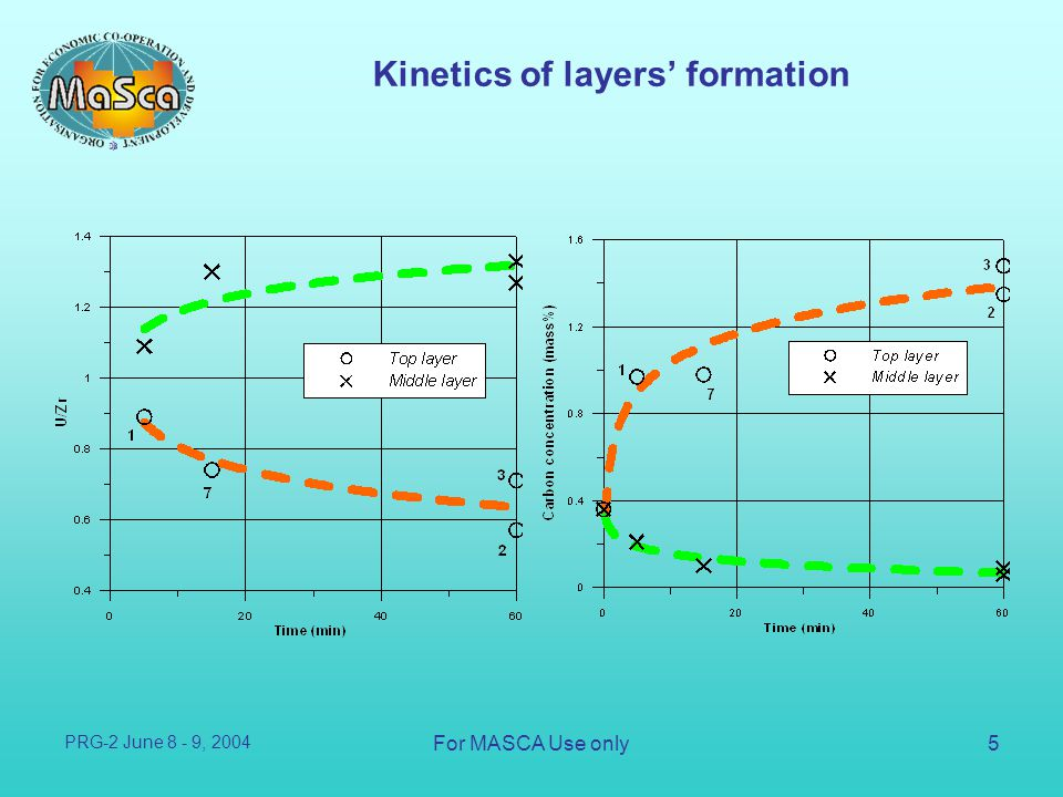 Kinetics of layers' formation