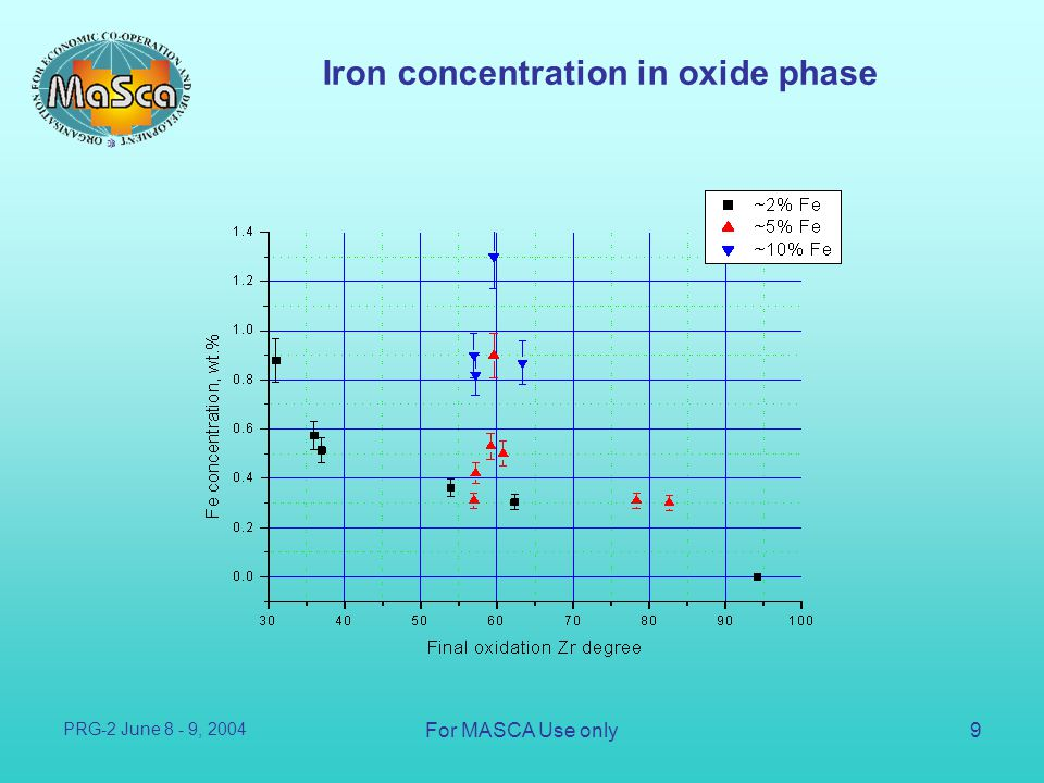 Iron concentration in oxide phase