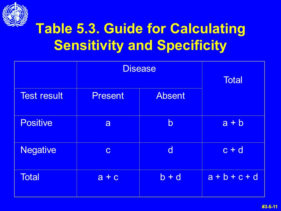 Table 5.3. Guide for Calculating Sensitivity and Specificity