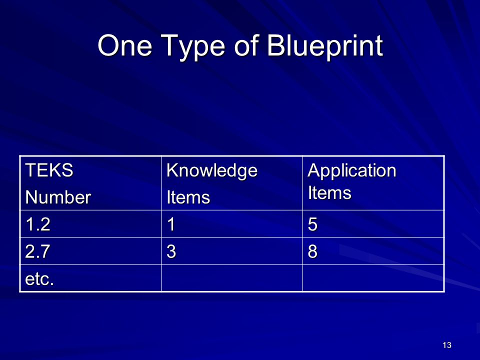 One Type of Blueprint TEKS Number Knowledge Items Application Items