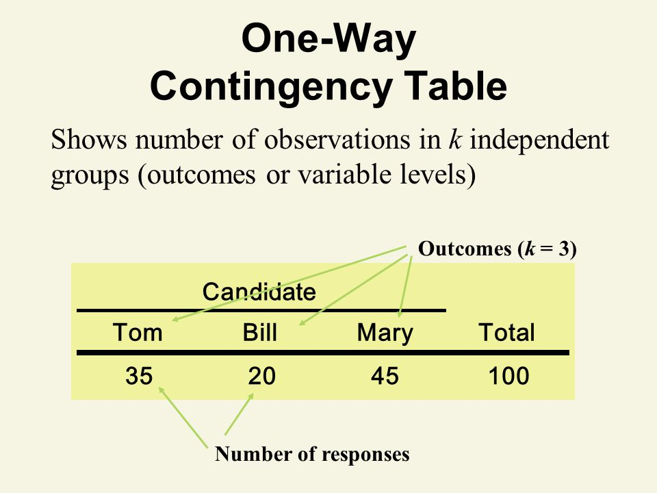 One-Way Contingency Table